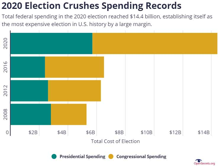 2020 Election Crushes Spending Records
