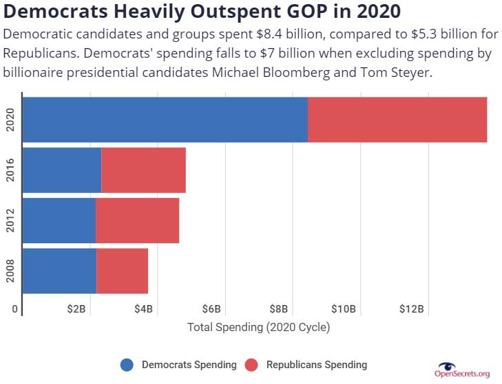 Democrats Heavily Outspent GOP in 2020