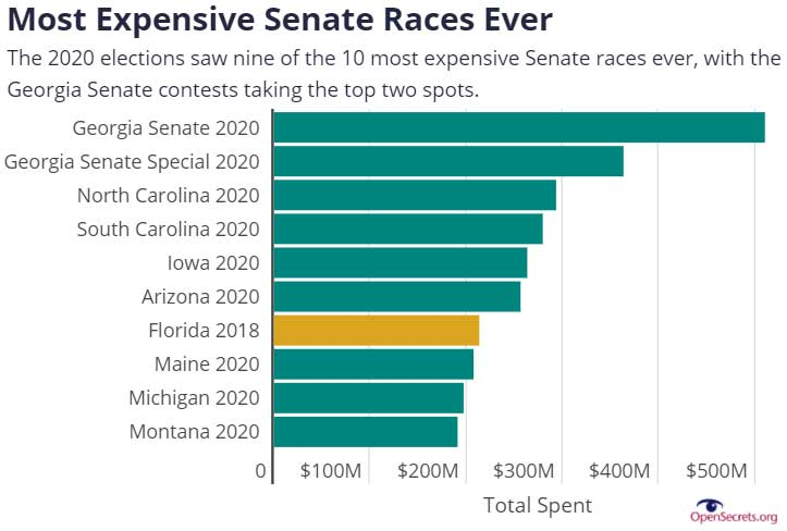 Most Expensive Senate Races Ever