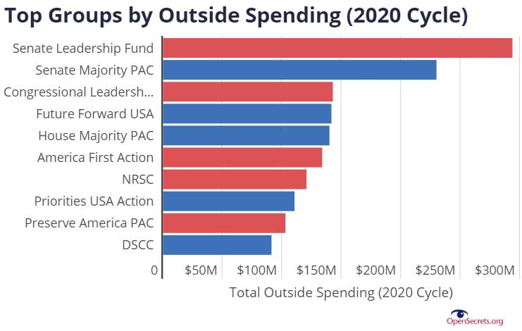 Top Groups by Outside Spending 2020 Cycle