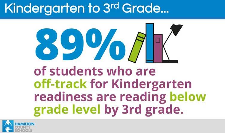Kindergarten to Third Grade Reading Readiness