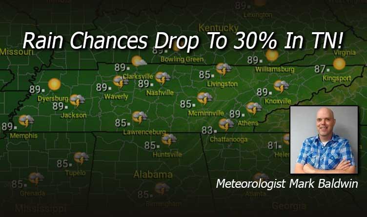 Rain Chances Drop To 30% In TN!